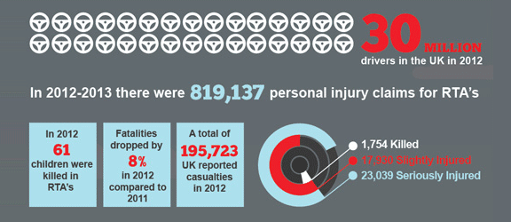 Car Accident Claims UK - Statistics
