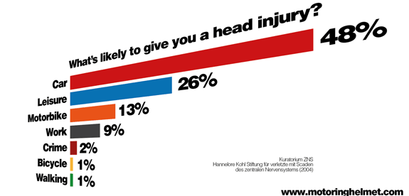 How Head Injuries Happen
