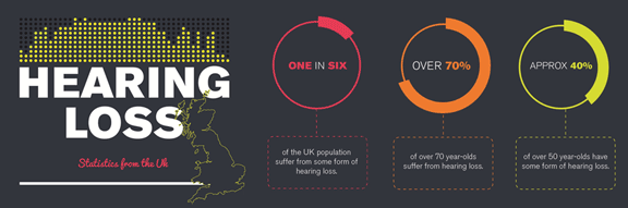 Industrial Deafness - UK Statistics on Hearing Loss