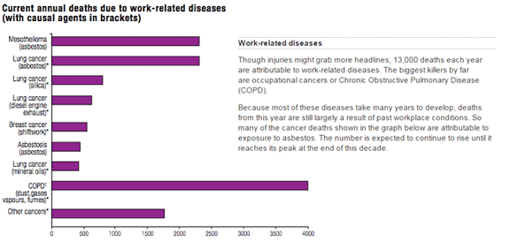 Statistics on Industrial Disease Compensation