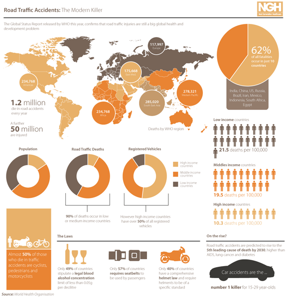 Global accident claim statistics
