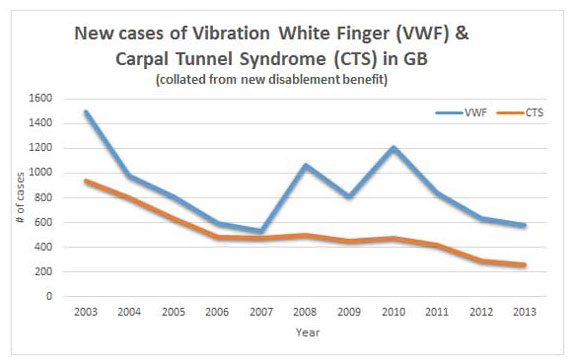 Vibration White Finger Compensation Claims